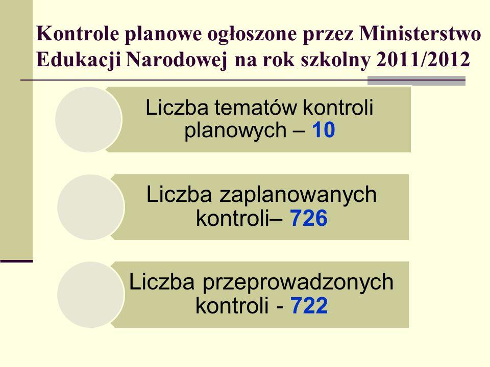 Kontrole planowe ogłoszone przez Ministerstwo Edukacji Narodowej na rok szkolny 2011/2012 Liczba tematów kontroli planowych – 10 Liczba zaplanowanych