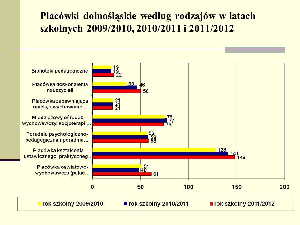 Placówki dolnośląskie według rodzajów w latach szkolnych 2009/2010, 2010/2011 i 2011/2012