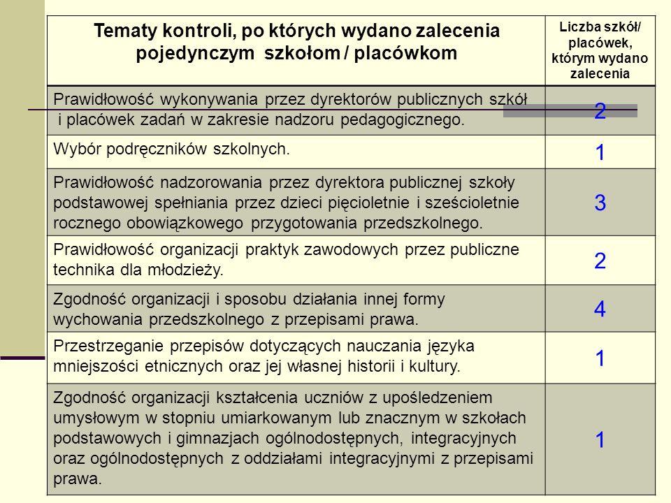 Tematy kontroli, po których wydano zalecenia pojedynczym szkołom / placówkom Liczba szkół/ placówek, którym wydano zalecenia Prawidłowość wykonywania