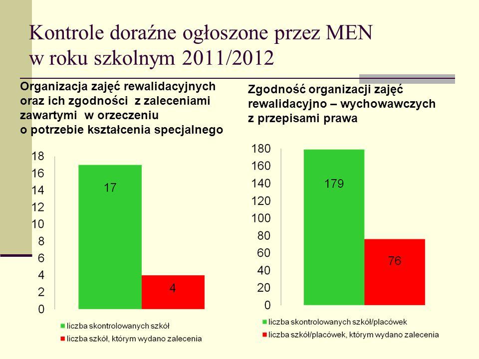 Kontrole doraźne ogłoszone przez MEN w roku szkolnym 2011/2012 Organizacja zajęć rewalidacyjnych oraz ich zgodności z zaleceniami zawartymi w orzeczen