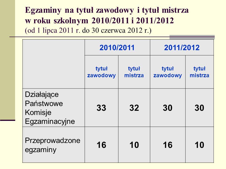 Egzaminy na tytuł zawodowy i tytuł mistrza w roku szkolnym 2010/2011 i 2011/2012 (od 1 lipca 2011 r. do 30 czerwca 2012 r.) 2010/20112011/2012 tytuł z