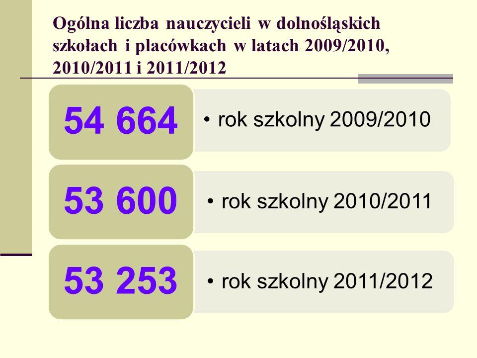Ogólna liczba nauczycieli w dolnośląskich szkołach i placówkach w latach 2009/2010, 2010/2011 i 2011/2012 rok szkolny 2009/2010 54 664 rok szkolny 201