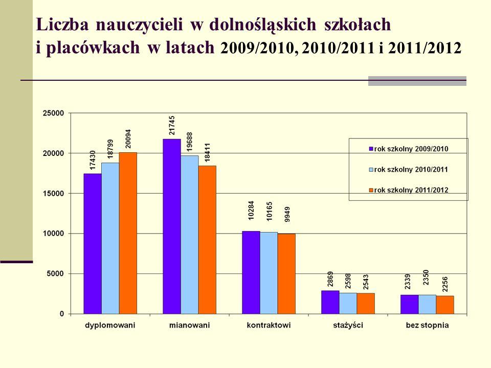 Liczba nauczycieli w dolnośląskich szkołach i placówkach w latach 2009/2010, 2010/2011 i 2011/2012