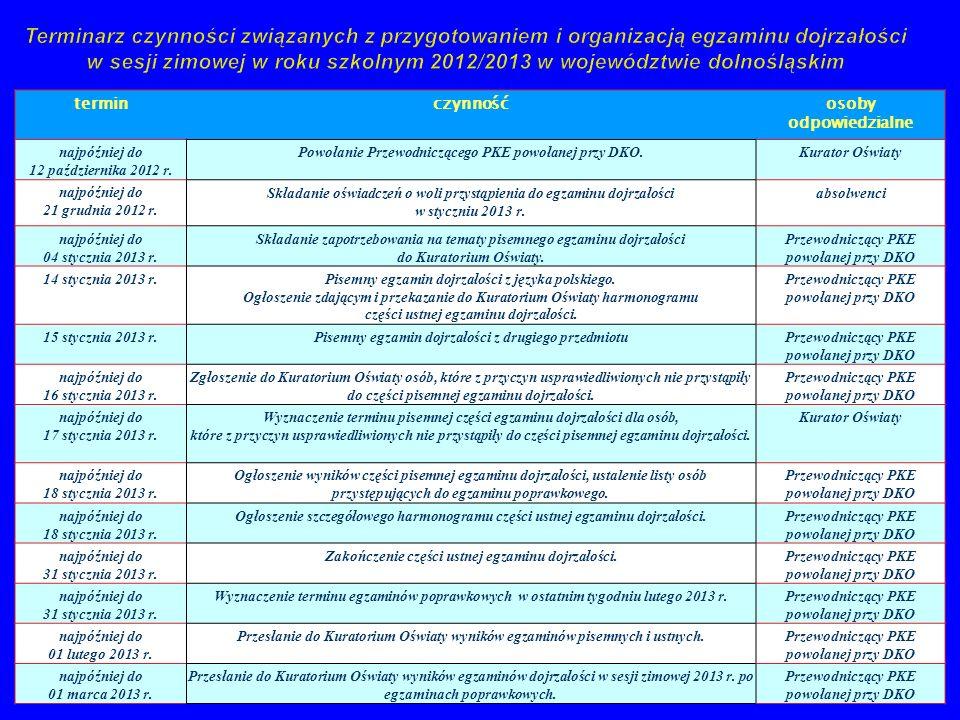 Terminarz czynności związanych z przygotowaniem i organizacją egzaminu dojrzałości w sesji zimowej w roku szkolnym 2012/2013 w województwie dolnośląskim terminczynnośćosoby odpowiedzialne najpóźniej do 12 października 2012 r.