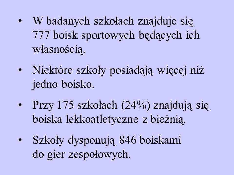 W badanych szkołach znajduje się 777 boisk sportowych będących ich własnością.