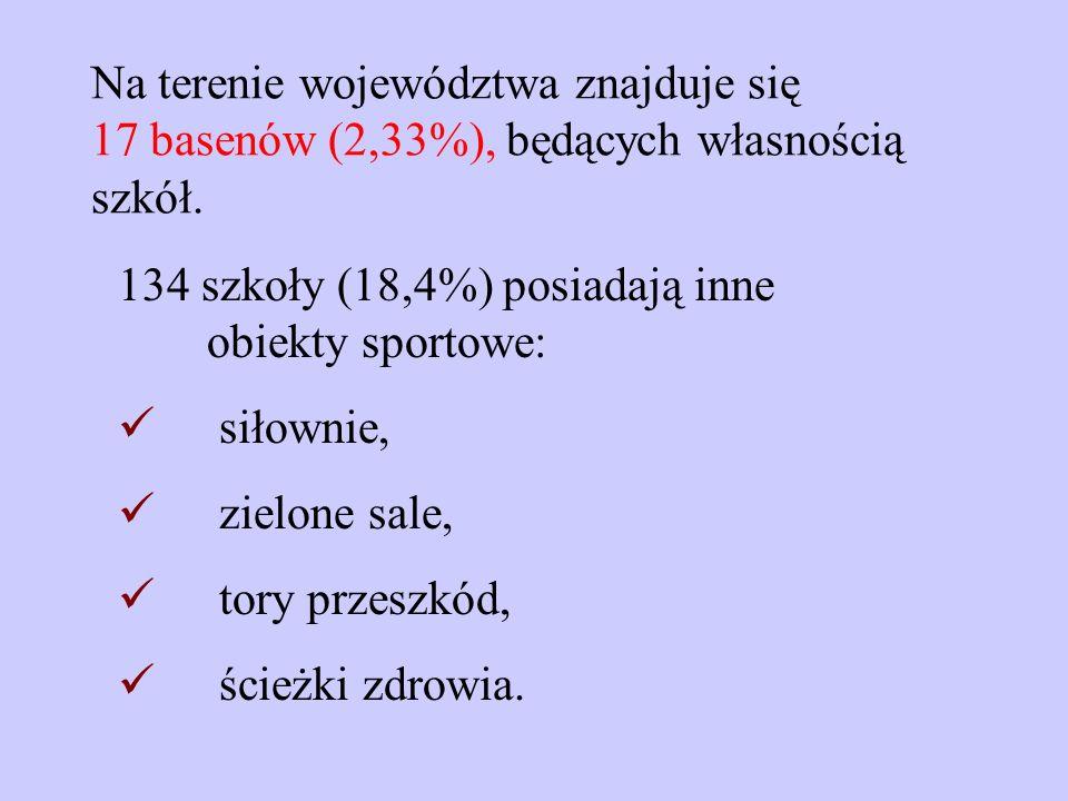 Na terenie województwa znajduje się 17 basenów (2,33%), będących własnością szkół.