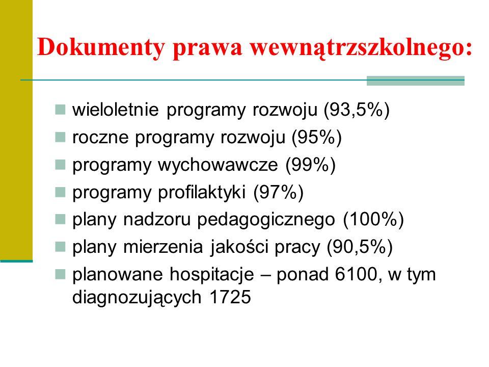 Dokumenty prawa wewnątrzszkolnego: wieloletnie programy rozwoju (93,5%) roczne programy rozwoju (95%) programy wychowawcze (99%) programy profilaktyki (97%) plany nadzoru pedagogicznego (100%) plany mierzenia jakości pracy (90,5%) planowane hospitacje – ponad 6100, w tym diagnozujących 1725