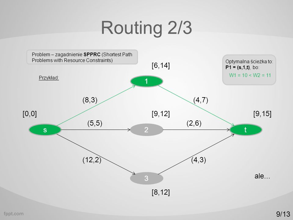 Routing 2/3 Problem – zagadnienie SPPRC (Shortest Path Problems with Resource Constraints) s2t 1 3 Przykład: [0,0][9,15] [6,14] [8,12] [9,12] (8,3) (5