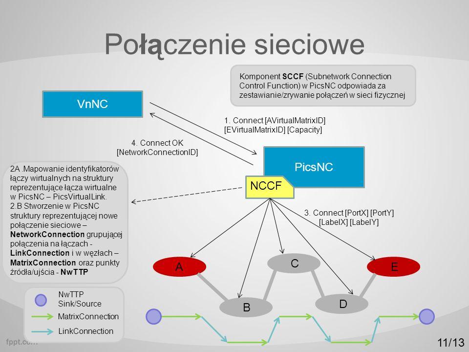 Połączenie sieciowe Komponent SCCF (Subnetwork Connection Control Function) w PicsNC odpowiada za zestawianie/zrywanie połączeń w sieci fizycznej PicsNC VnNC NCCF A B C D E 1.
