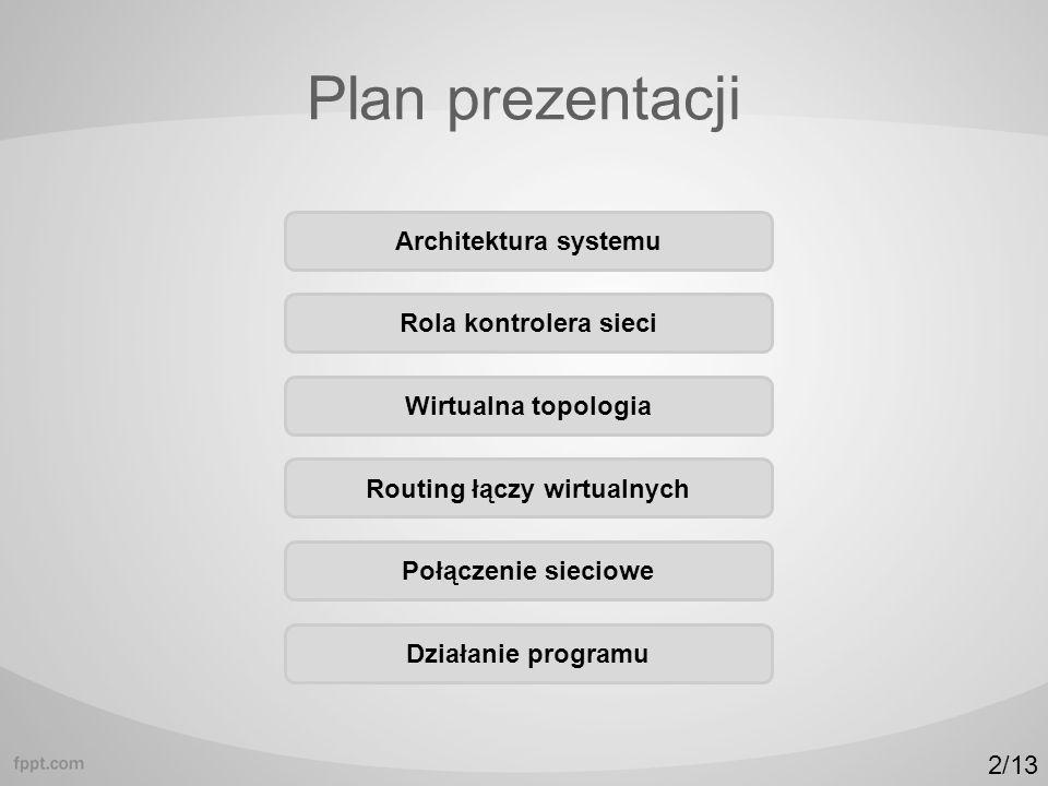 Plan prezentacji Architektura systemu Rola kontrolera sieci Wirtualna topologia Routing łączy wirtualnych Połączenie sieciowe Działanie programu 2/13