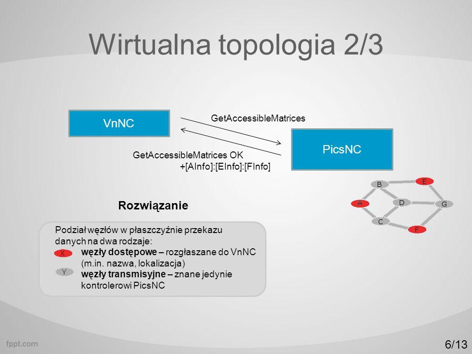 Wirtualna topologia 2/3 VnNC PicsNC GetAccessibleMatrices Rozwiązanie GetAccessibleMatrices OK +[AInfo]:[EInfo]:[FInfo] Podział węzłów w płaszczyźnie przekazu danych na dwa rodzaje: węzły dostępowe – rozgłaszane do VnNC (m.in.