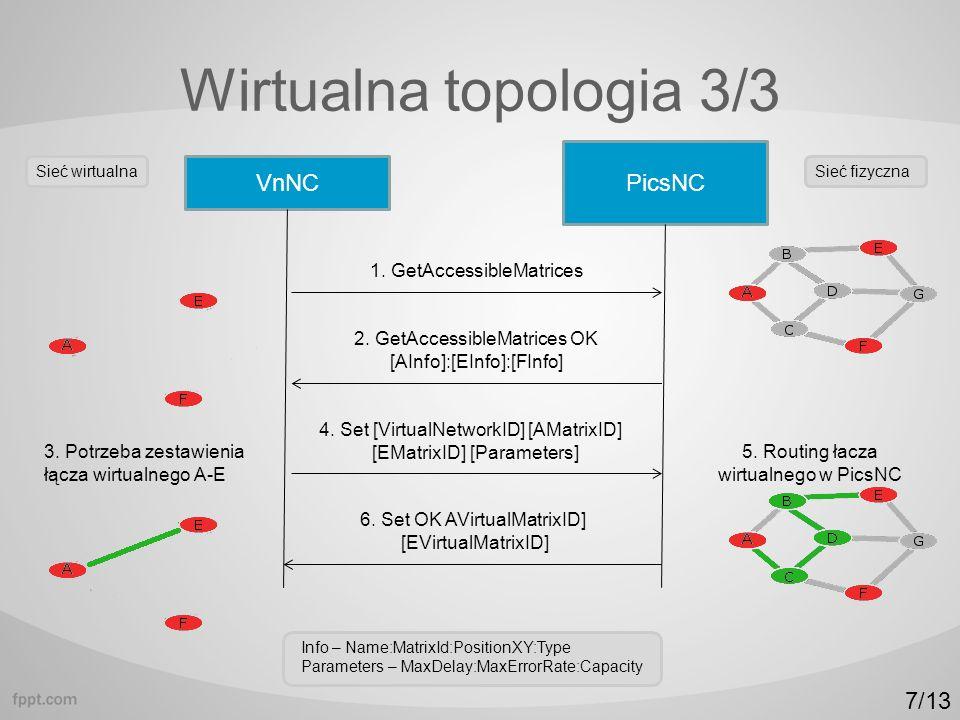 Wirtualna topologia 3/3 VnNC PicsNC 1. GetAccessibleMatrices 2.