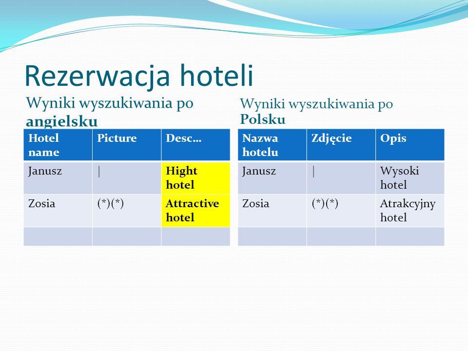Rezerwacja hoteli Wyniki wyszukiwania po angielsku Wyniki wyszukiwania po Polsku Hotel name PictureDesc… Janusz|Hight hotel Zosia(*)(*)Attractive hotel Nazwa hotelu ZdjęcieOpis Janusz|Wysoki hotel Zosia(*)(*)Atrakcyjny hotel