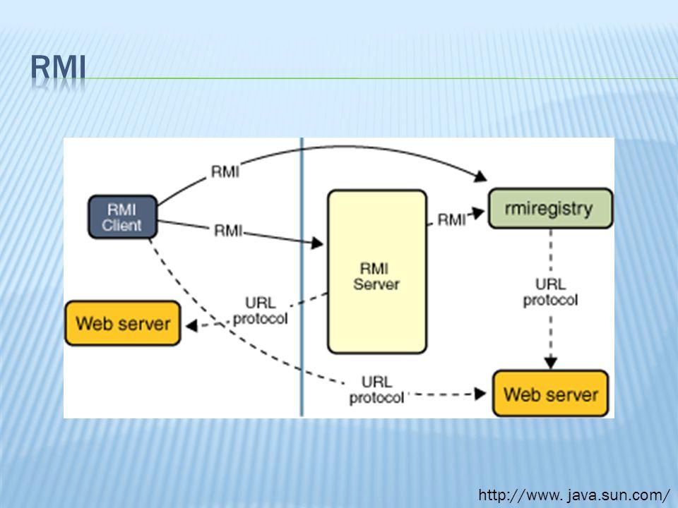 Zapoznanie się ze środowiskiem Java RMI Podstawy teoretyczne Przykładowe programy Modyfikacja dostępnych źródeł Java RMI (OpenJDK)