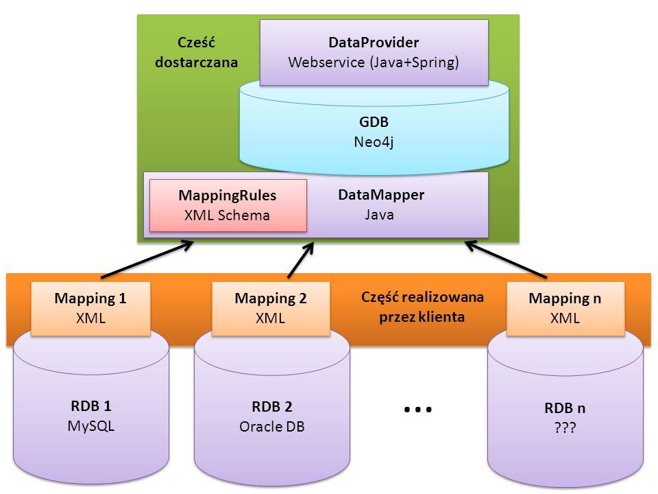 DataMapper Java DataMapper Java GDB Neo4j GDB Neo4j DataProvider Webservice (Java+Spring) DataProvider Webservice (Java+Spring) MappingRules XML Schem