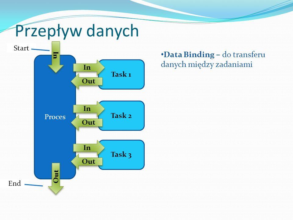 Przepływ danych Proces Task 1 In Out Task 2 In Out Task 3 In Out In Out Data Binding – do transferu danych między zadaniami Start End