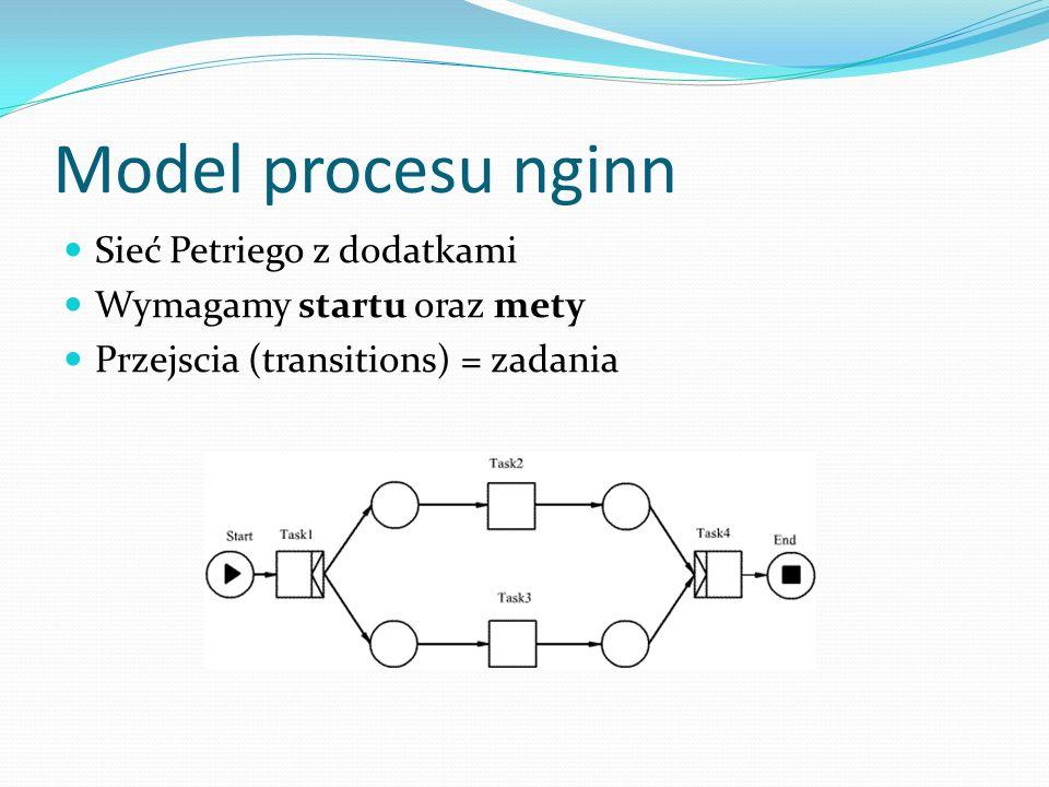 Model procesu nginn Sieć Petriego z dodatkami Wymagamy startu oraz mety Przejscia (transitions) = zadania