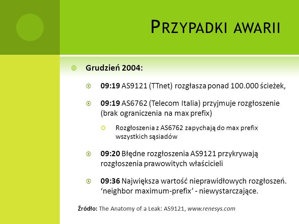 P RZYPADKI AWARII Grudzień 2004: 09:19 AS9121 (TTnet) rozgłasza ponad 100.000 ścieżek, 09:19 AS6762 (Telecom Italia) przyjmuje rozgłoszenie (brak ograniczenia na max prefix) Rozgłoszenia z AS6762 zapychają do max prefix wszystkich sąsiadów 09:20 Błędne rozgłoszenia AS9121 przykrywają rozgłoszenia prawowitych właścicieli 09:36 Największa wartość nieprawidłowych rozgłoszeń.