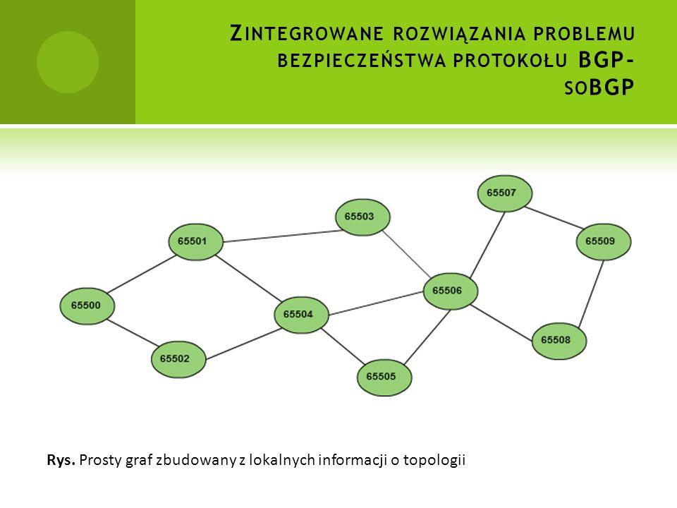 Z INTEGROWANE ROZWIĄZANIA PROBLEMU BEZPIECZEŃSTWA PROTOKOŁU BGP- SO BGP Rys.