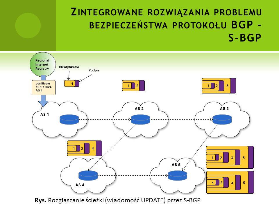 Rys. Rozgłaszanie ścieżki (wiadomość UPDATE) przez S-BGP Z INTEGROWANE ROZWIĄZANIA PROBLEMU BEZPIECZEŃSTWA PROTOKOŁU BGP - S-BGP