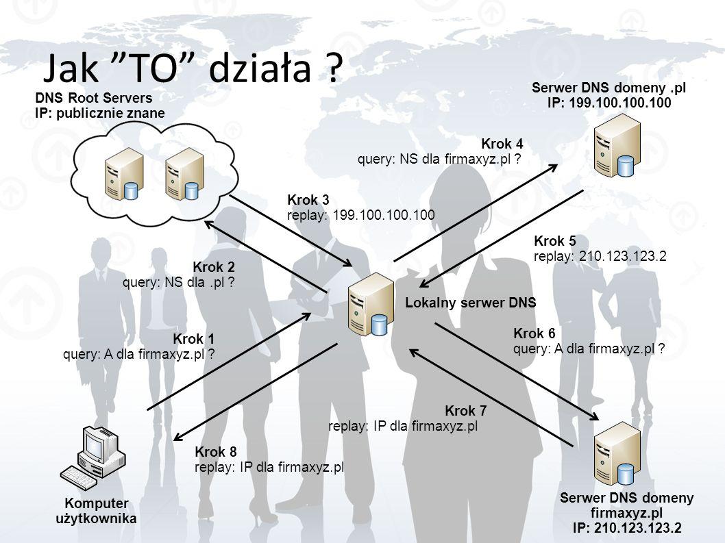 Jak TO działa ? Komputer użytkownika Serwer DNS domeny firmaxyz.pl IP: 210.123.123.2 Serwer DNS domeny.pl IP: 199.100.100.100 DNS Root Servers IP: pub