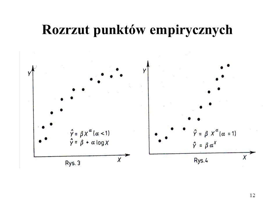 12 Rozrzut punktów empirycznych