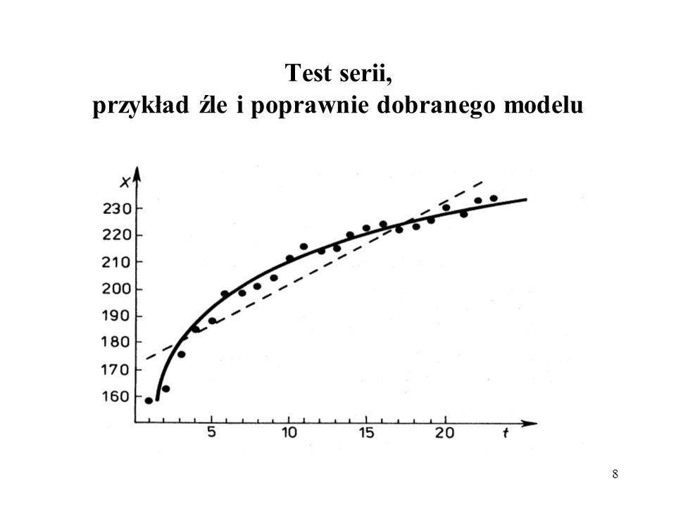 8 Test serii, przykład źle i poprawnie dobranego modelu