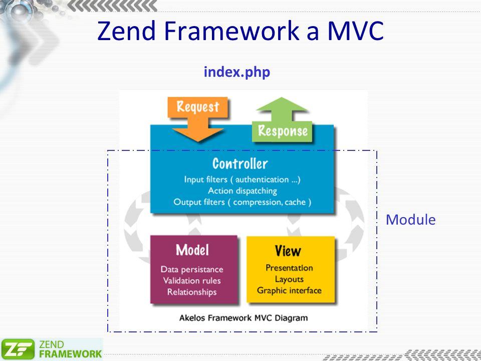 Zend Framework a MVC index.php Module