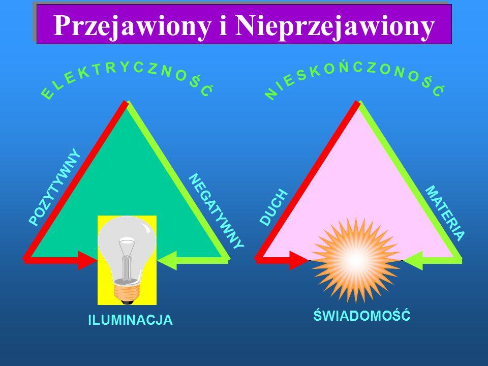 Trzy twórcze kanały Boska świadomość Żródło-Duch Żródło-Materia 1 Fala 3 Fala 2 Fala ŻYCIE ROZWÓJ ENERGIA MATERIA DUCH DUSZA Siedem Klas Materii MATERIALNA Ewolucja DUCHOWA Ewolucja BIOLOGICZNA Ewolucja BOSKA TRÓJCA