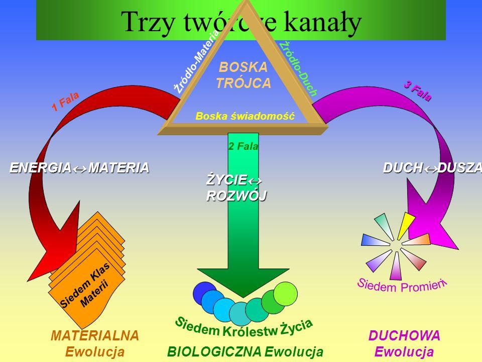Trzy twórcze kanały Boska świadomość Żródło-Duch Żródło-Materia 1 Fala 3 Fala 2 Fala ŻYCIE ROZWÓJ ENERGIA MATERIA DUCH DUSZA Siedem Klas Materii MATER