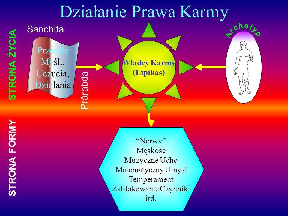 Proces Reinkarnacji Eteryczne & Fizyczne Astralne Mentalne Przyczynowe Atom Permanentny re-aktywowany