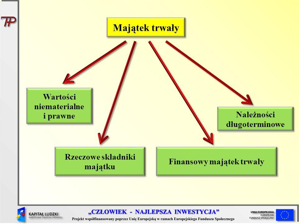 Majątek trwały Rzeczowe składniki majątku Finansowy majątek trwały Należności długoterminowe Wartości niematerialne i prawne