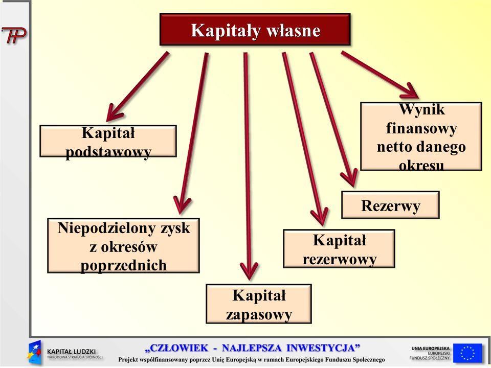 Kapitały własne Kapitał podstawowy Niepodzielony zysk z okresów poprzednich Kapitał zapasowy Kapitał rezerwowy Wynik finansowy netto danego okresu Rez