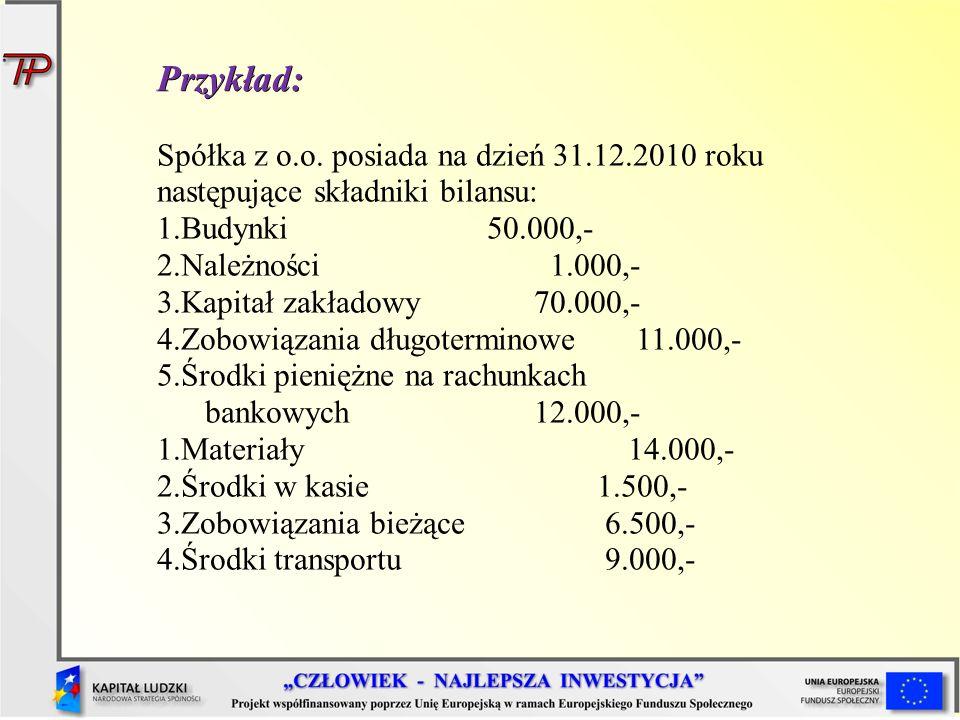 Przykład: Spółka z o.o. posiada na dzień 31.12.2010 roku następujące składniki bilansu: 1.Budynki50.000,- 2.Należności 1.000,- 3.Kapitał zakładowy 70.