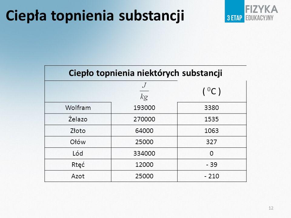 12 Ciepła topnienia substancji Ciepło topnienia niektórych substancji ( 0 C ) Wolfram1930003380 Żelazo2700001535 Złoto640001063 Ołów25000327 Lód334000