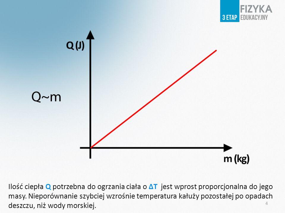 4 Ilość ciepła Q potrzebna do ogrzania ciała o ΔT jest wprost proporcjonalna do jego masy. Nieporównanie szybciej wzrośnie temperatura kałuży pozostał