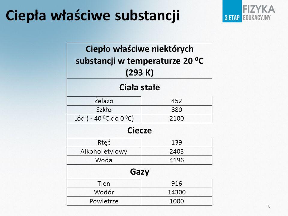 8 Ciepła właściwe substancji Ciepło właściwe niektórych substancji w temperaturze 20 0 C (293 K) Ciała stałe Żelazo452 Szkło880 Lód ( - 40 0 C do 0 0 C)2100 Ciecze Rtęć139 Alkohol etylowy2403 Woda4196 Gazy Tlen916 Wodór14300 Powietrze1000