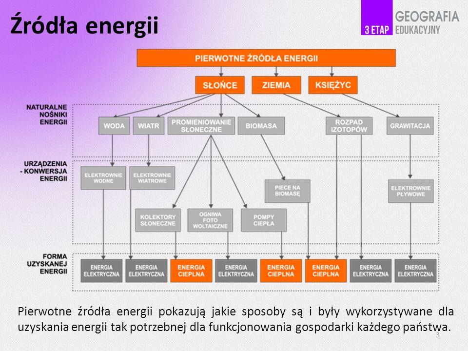 Źródła energii Pierwotne źródła energii pokazują jakie sposoby są i były wykorzystywane dla uzyskania energii tak potrzebnej dla funkcjonowania gospod