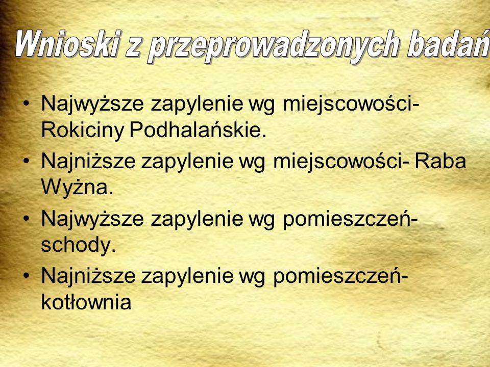 Najwyższe zapylenie wg miejscowości- Rokiciny Podhalańskie. Najniższe zapylenie wg miejscowości- Raba Wyżna. Najwyższe zapylenie wg pomieszczeń- schod