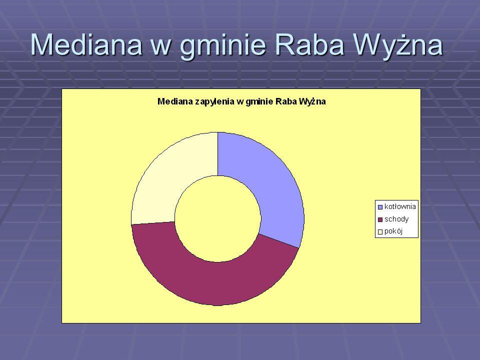 Mediana w gminie Raba Wyżna