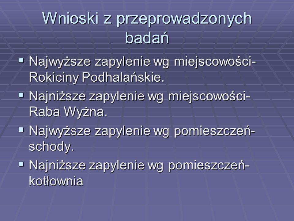 Wnioski z przeprowadzonych badań Najwyższe zapylenie wg miejscowości- Rokiciny Podhalańskie. Najwyższe zapylenie wg miejscowości- Rokiciny Podhalański