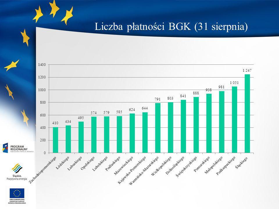 Liczba płatności BGK (31 sierpnia)