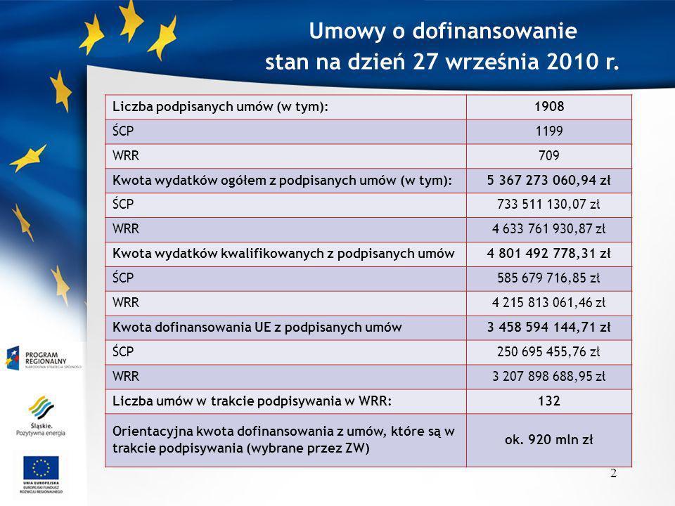 Umowy o dofinansowanie stan na dzień 27 września 2010 r. Liczba podpisanych umów (w tym):1908 ŚCP1199 WRR709 Kwota wydatków ogółem z podpisanych umów