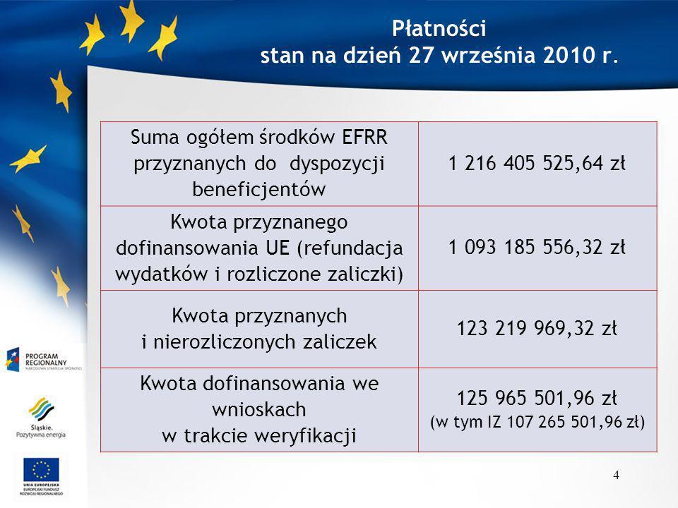 Płatności stan na dzień 27 września 2010 r. Suma ogółem środków EFRR przyznanych do dyspozycji beneficjentów 1 216 405 525,64 zł Kwota przyznanego dof