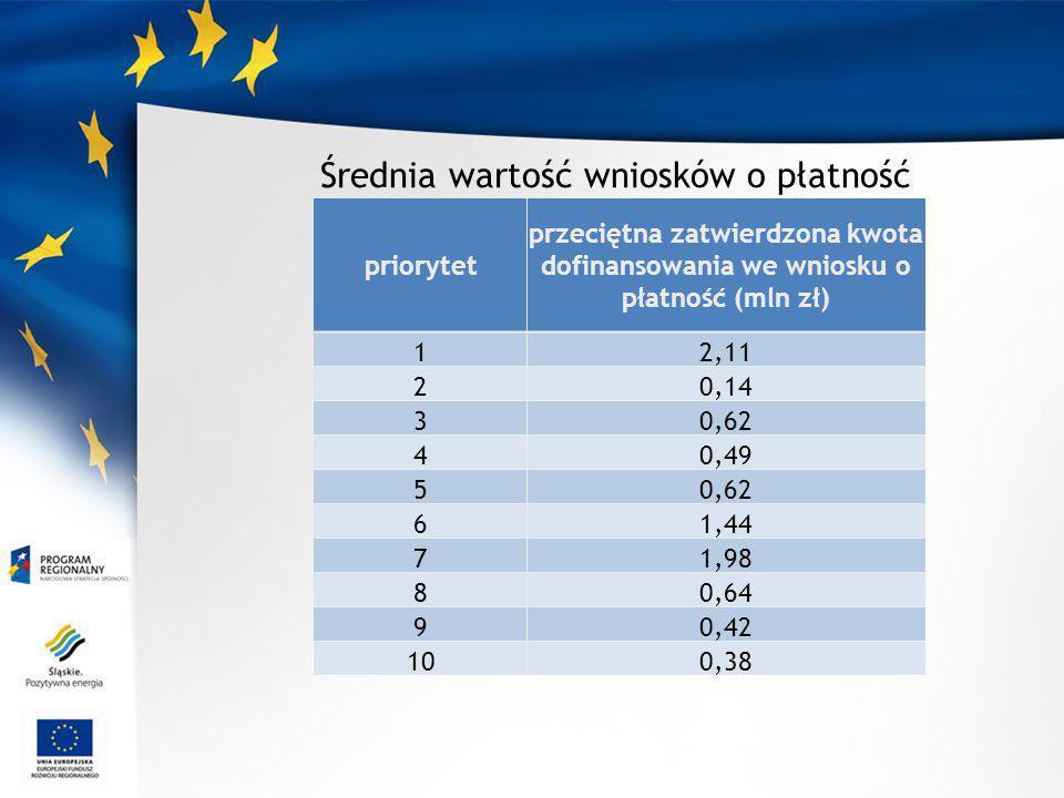 Średnia wartość wniosków o płatność priorytet przeciętna zatwierdzona kwota dofinansowania we wniosku o płatność (mln zł) 12,11 20,14 30,62 40,49 50,62 61,44 71,98 80,64 90,42 100,38