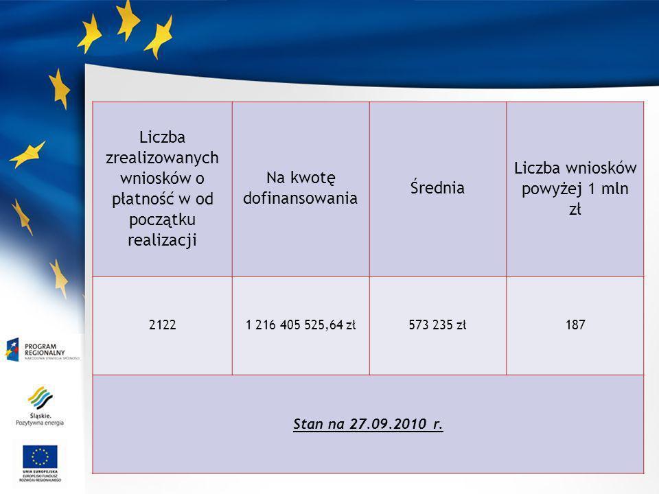 Liczba zrealizowanych wniosków o płatność w od początku realizacji Na kwotę dofinansowania Średnia Liczba wniosków powyżej 1 mln zł 21221 216 405 525,64 zł573 235 zł187 Stan na 27.09.2010 r.