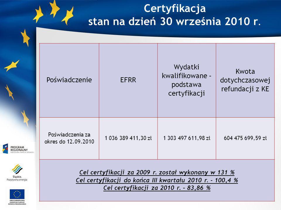 Certyfikacja stan na dzień 30 września 2010 r. 9 PoświadczenieEFRR Wydatki kwalifikowane – podstawa certyfikacji Kwota dotychczasowej refundacji z KE