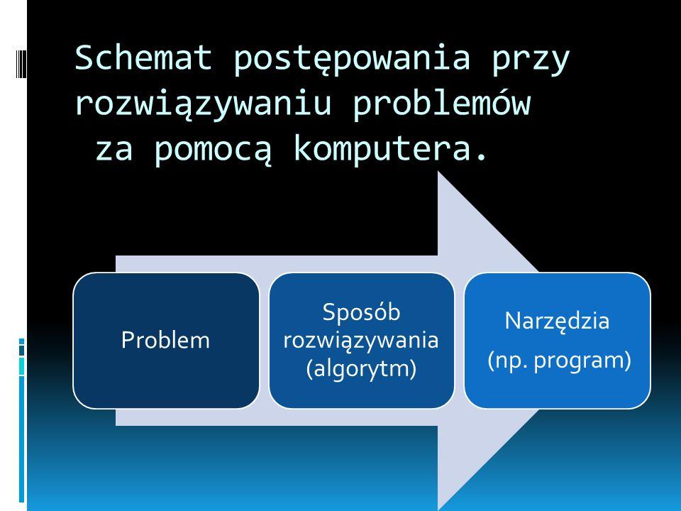 Schemat postępowania przy rozwiązywaniu problemów za pomocą komputera. Problem Sposób rozwiązywania (algorytm) Narzędzia (np. program)