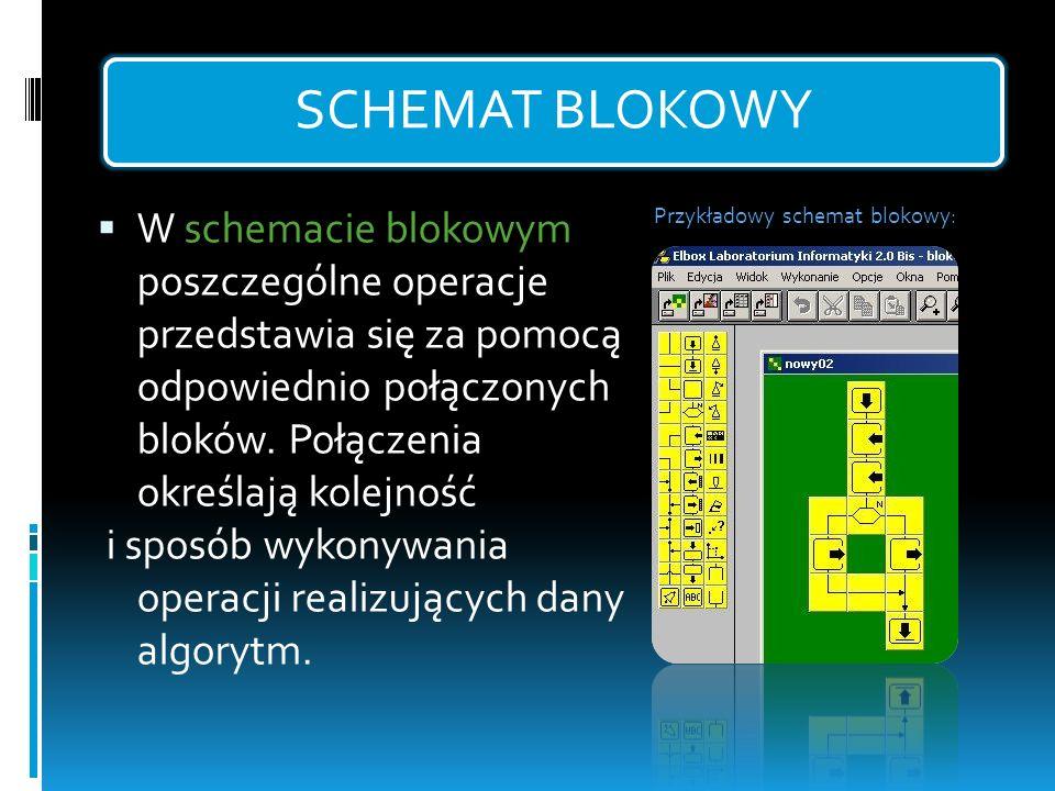SCHEMAT BLOKOWY W schemacie blokowym poszczególne operacje przedstawia się za pomocą odpowiednio połączonych bloków. Połączenia określają kolejność i