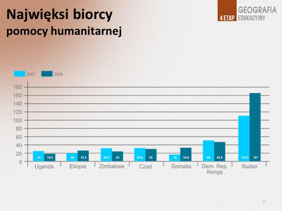 Najwięksi biorcy pomocy humanitarnej 7